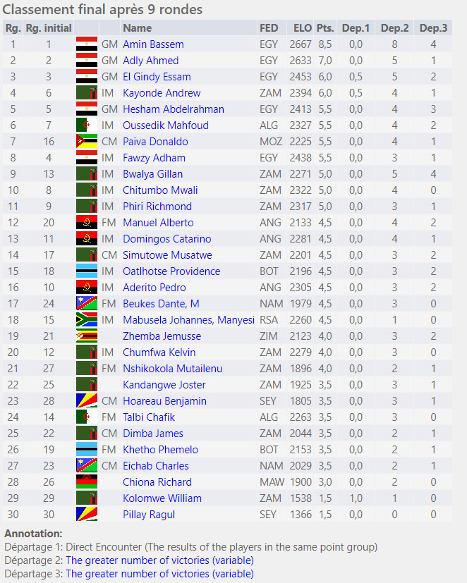 2018 African Championship (Standings)