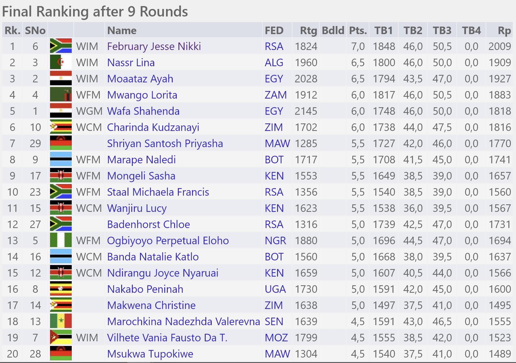 African Individual Chess Championship - Standing (Women)