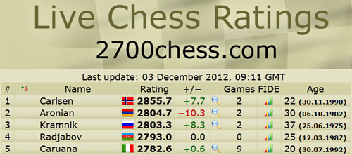 Live List shows Carlsen at 2755.6 or 2856.