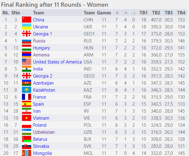 Round Eleven - Women Section