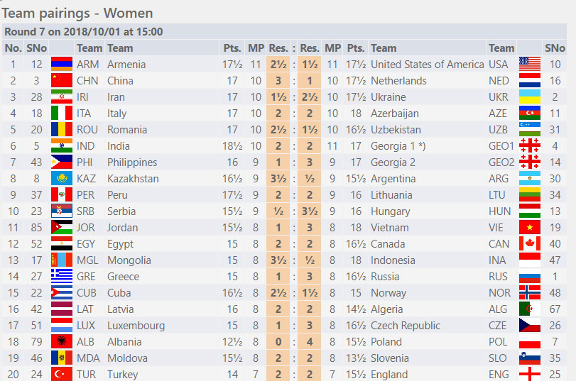 Round Seven - Women Section