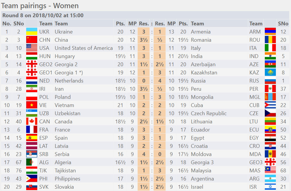 Round Eight - Women Section