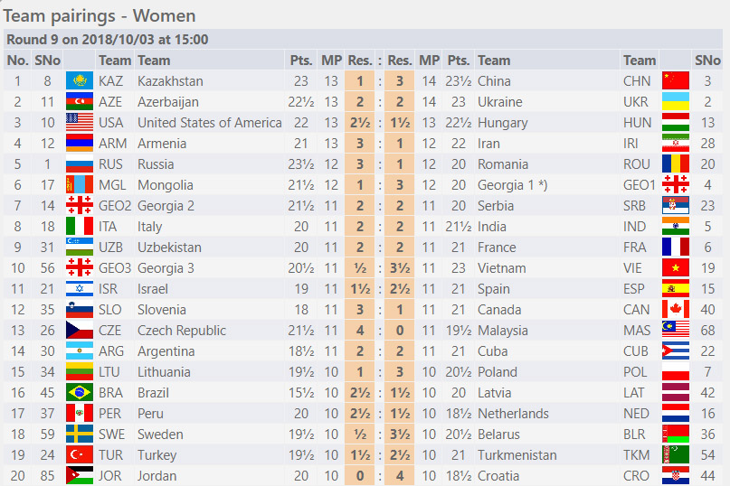 Round Nine - Women Section