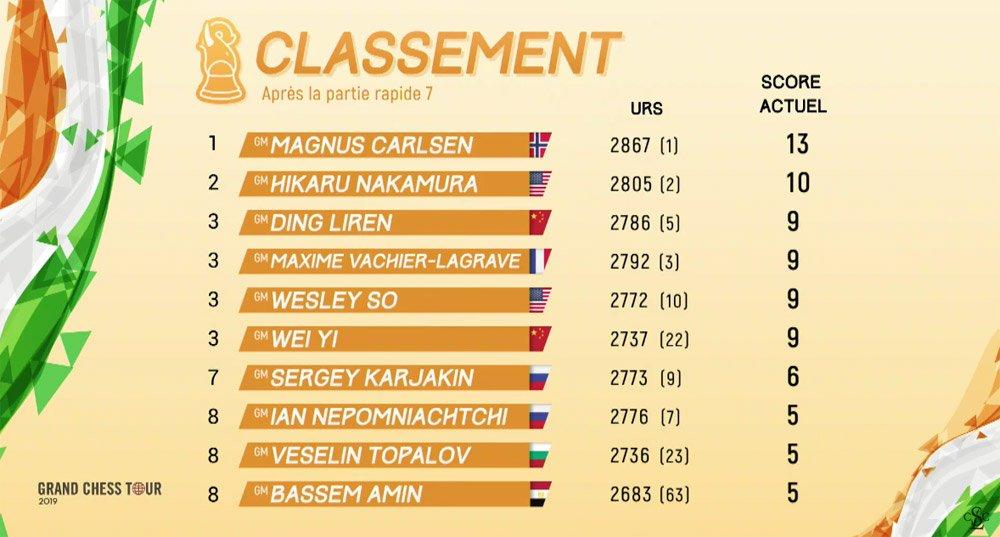 Grand Chess Tour - Rapid & Blitz 2019 - Abidjan, Cote d'Ivoire