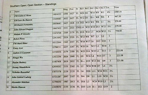 2012 Southern Open (Final Standings)