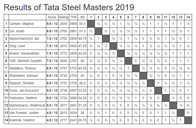 2019 Tata Steels - Masters (Final Standings)