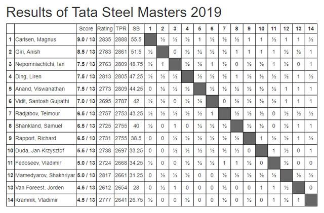 2019 Tata Steels - Masters (Final Standings)
