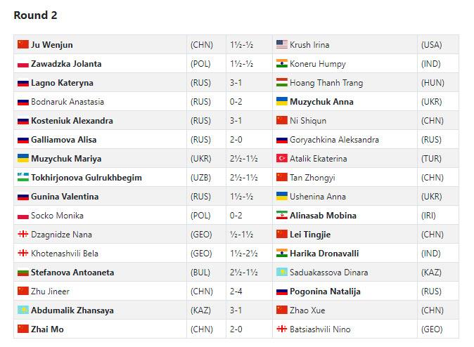 2018 Women's World Chess Championship (Knockout)
